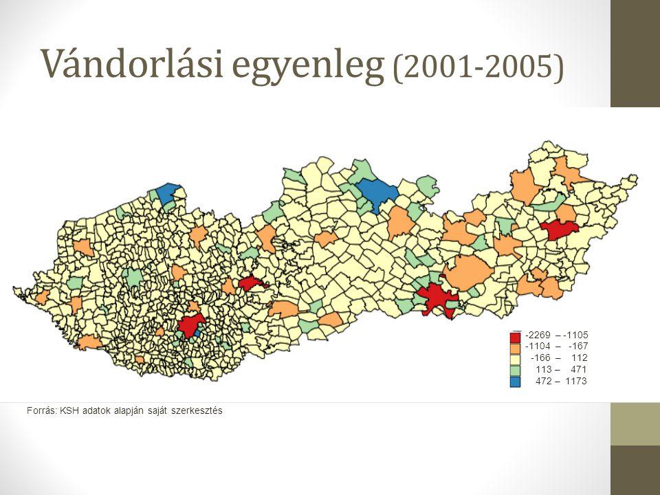 Vándorlási egyenleg (2001-2005)