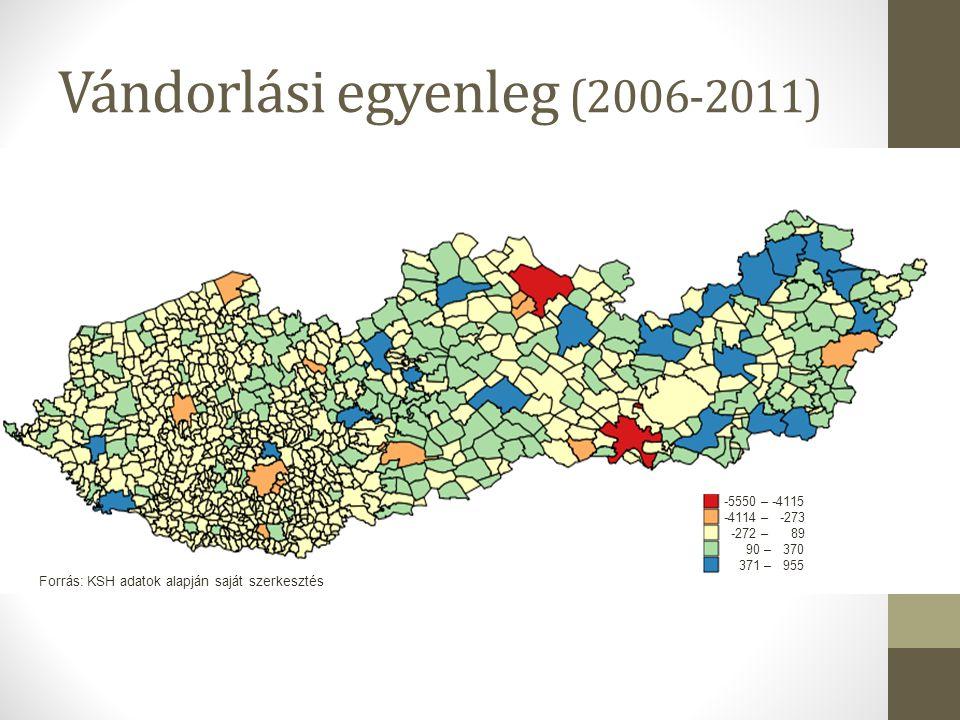 Vándorlási egyenleg (2006-2011)