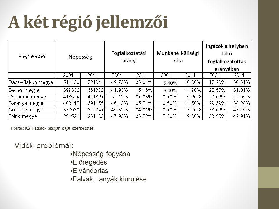 A két régió jellemzői Vidék problémái: Népesség fogyása Elöregedés