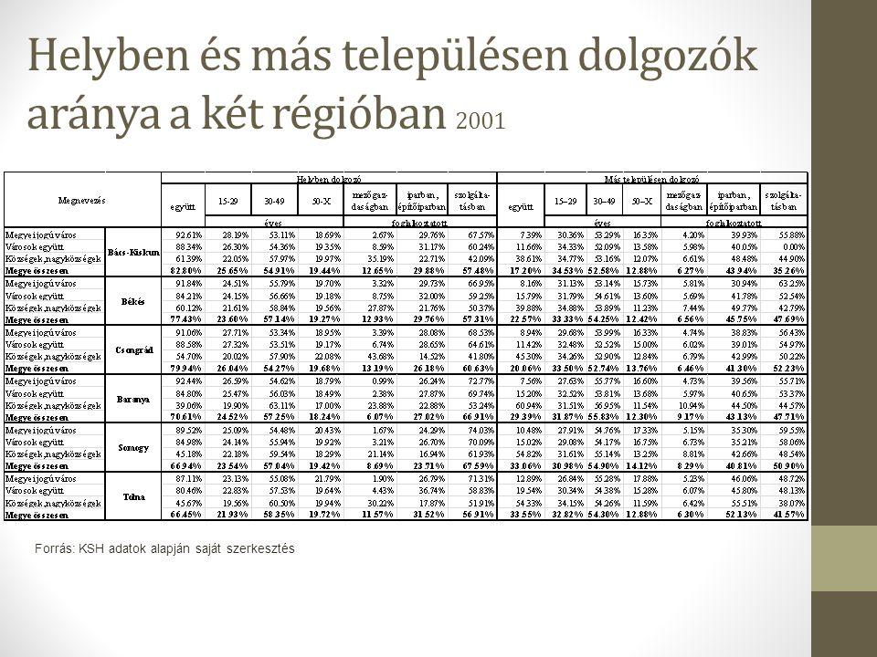 Helyben és más településen dolgozók aránya a két régióban 2001