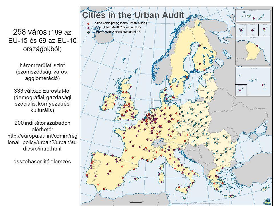 258 város (189 az EU-15 és 69 az EU-10 országokból) három területi szint (szomszédság, város, agglomeráció) 333 változó Eurostat-tól (demográfiai, gazdasági, szociális, környezeti és kulturális) 200 indikátor szabadon elérhető: http://europa.eu.int/comm/regional_policy/urban2/urban/audit/src/intro.html összehasonlító elemzés