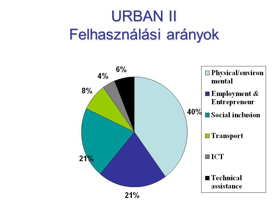 URBAN II Felhasználási arányok