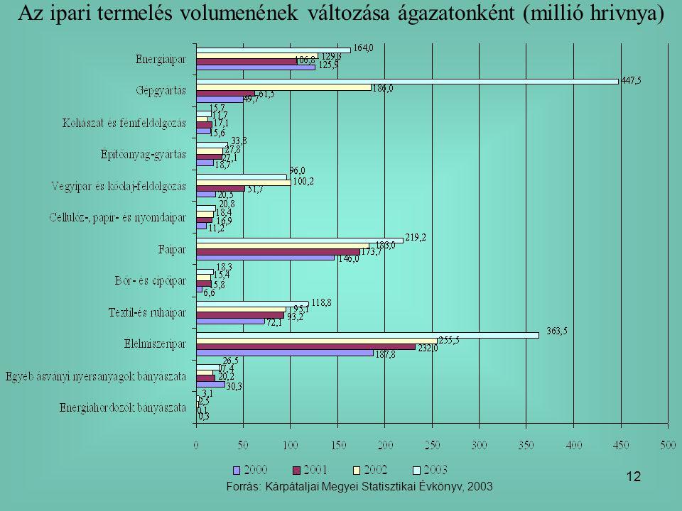 Az ipari termelés volumenének változása ágazatonként (millió hrivnya)