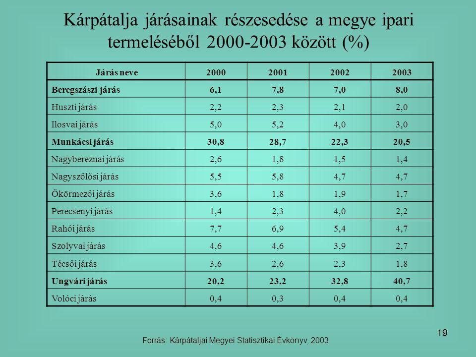 Forrás: Kárpátaljai Megyei Statisztikai Évkönyv, 2003