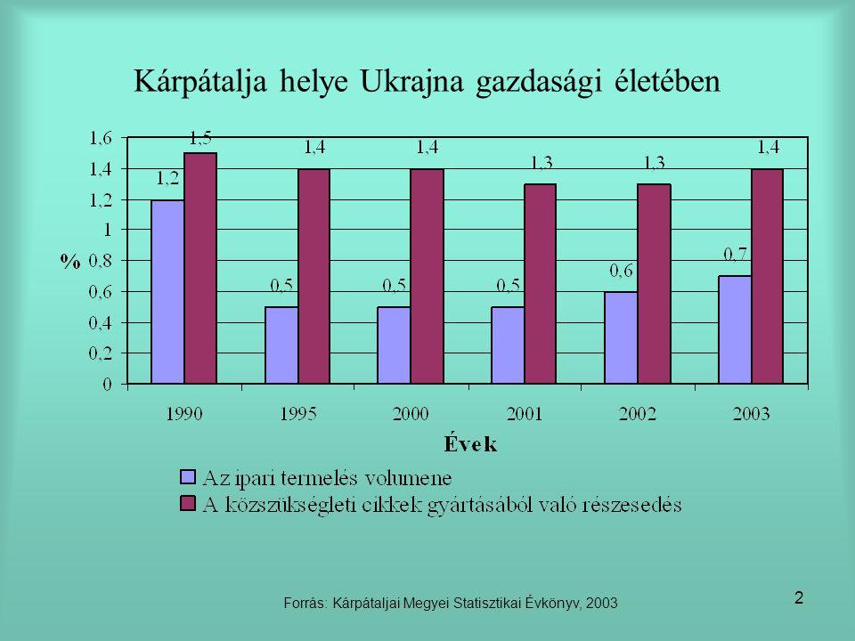 Kárpátalja helye Ukrajna gazdasági életében