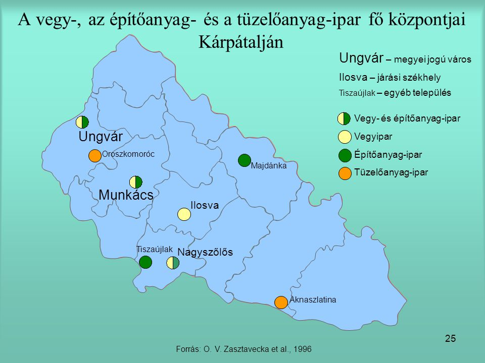 Forrás: O. V. Zasztavecka et al., 1996
