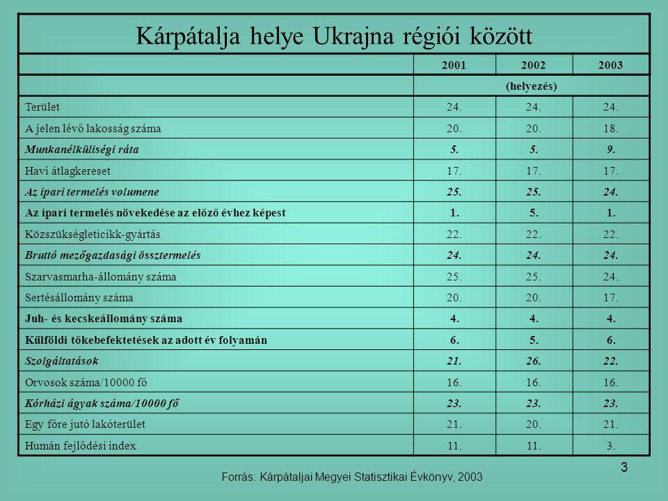 Kárpátalja helye Ukrajna régiói között