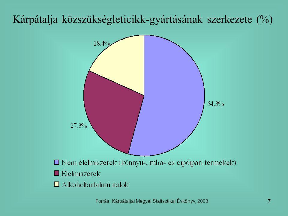 Kárpátalja közszükségleticikk-gyártásának szerkezete (%)