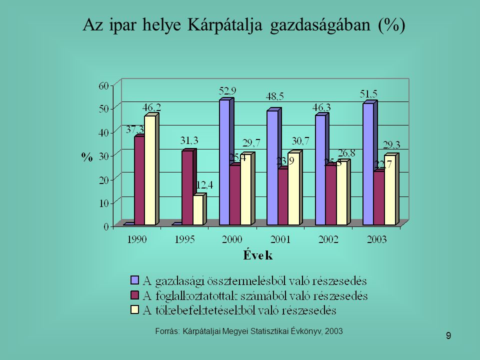 Az ipar helye Kárpátalja gazdaságában (%)