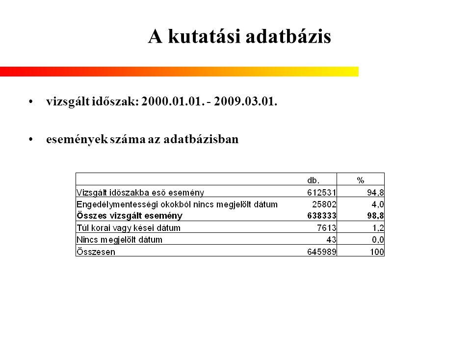 A kutatási adatbázis vizsgált időszak: 2000.01.01. - 2009.03.01.