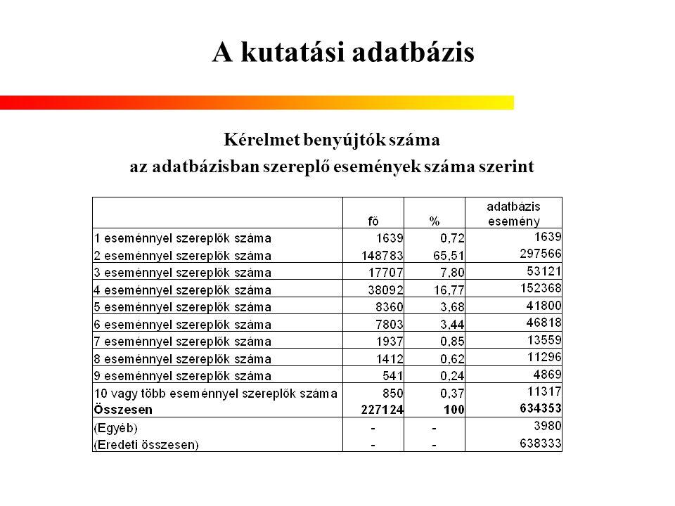 A kutatási adatbázis Kérelmet benyújtók száma