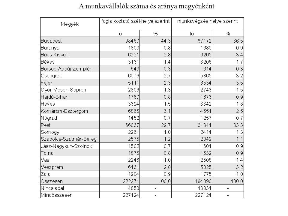 A munkavállalók száma és aránya megyénként