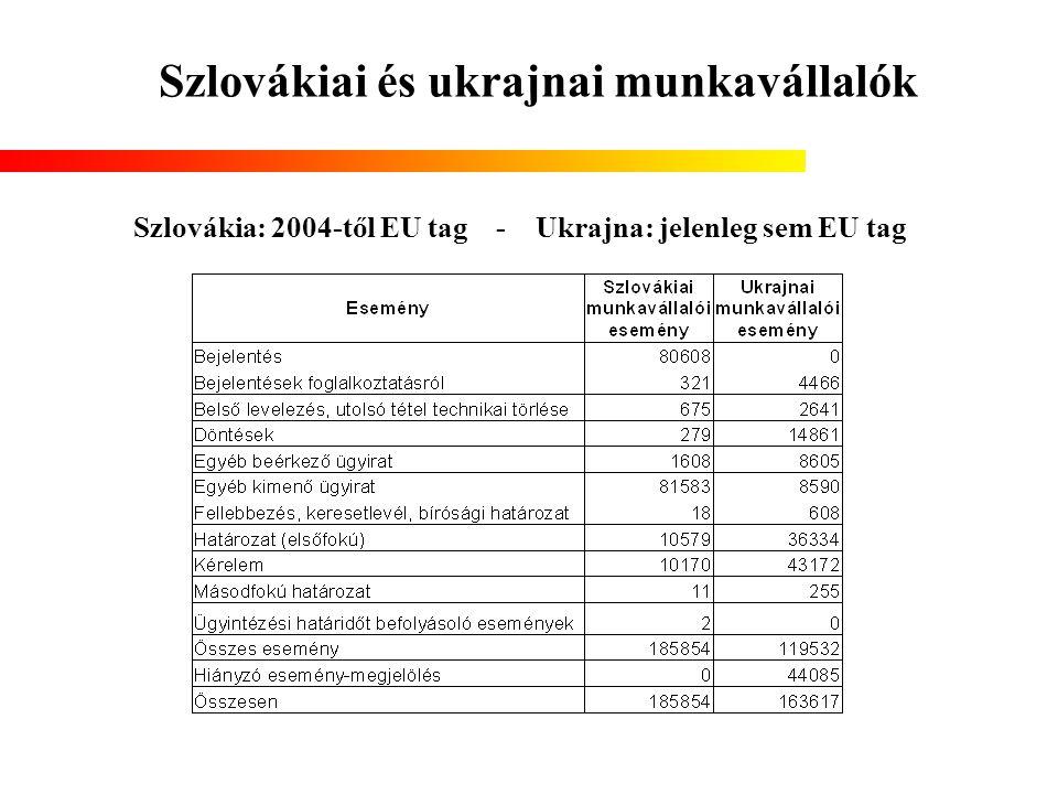 Szlovákiai és ukrajnai munkavállalók