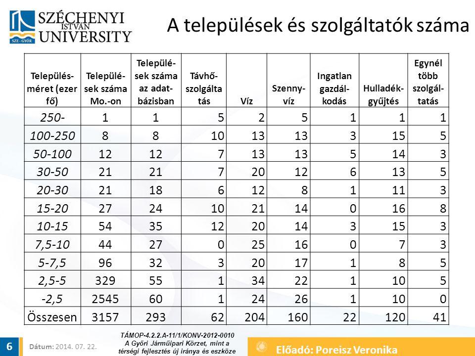 A települések és szolgáltatók száma