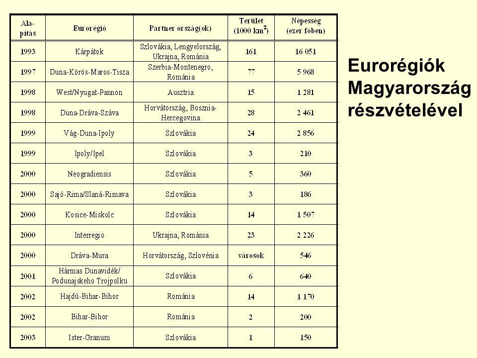 Eurorégiók Magyarország részvételével