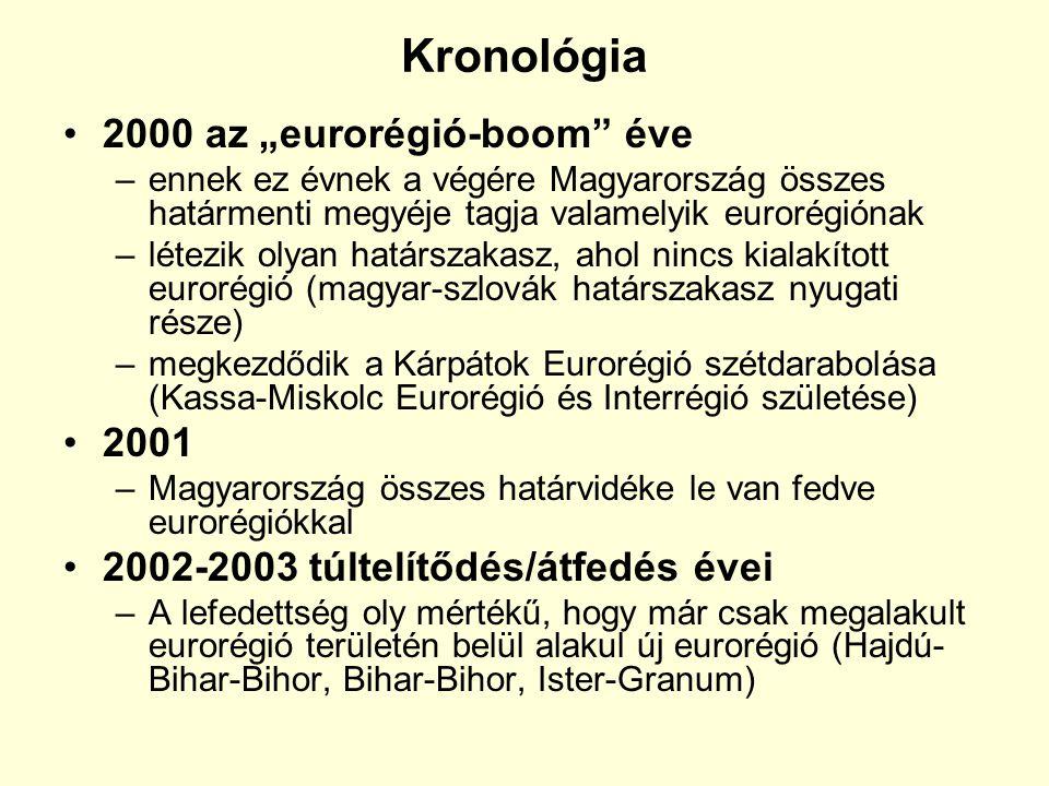"""Kronológia 2000 az """"eurorégió-boom éve 2001"""