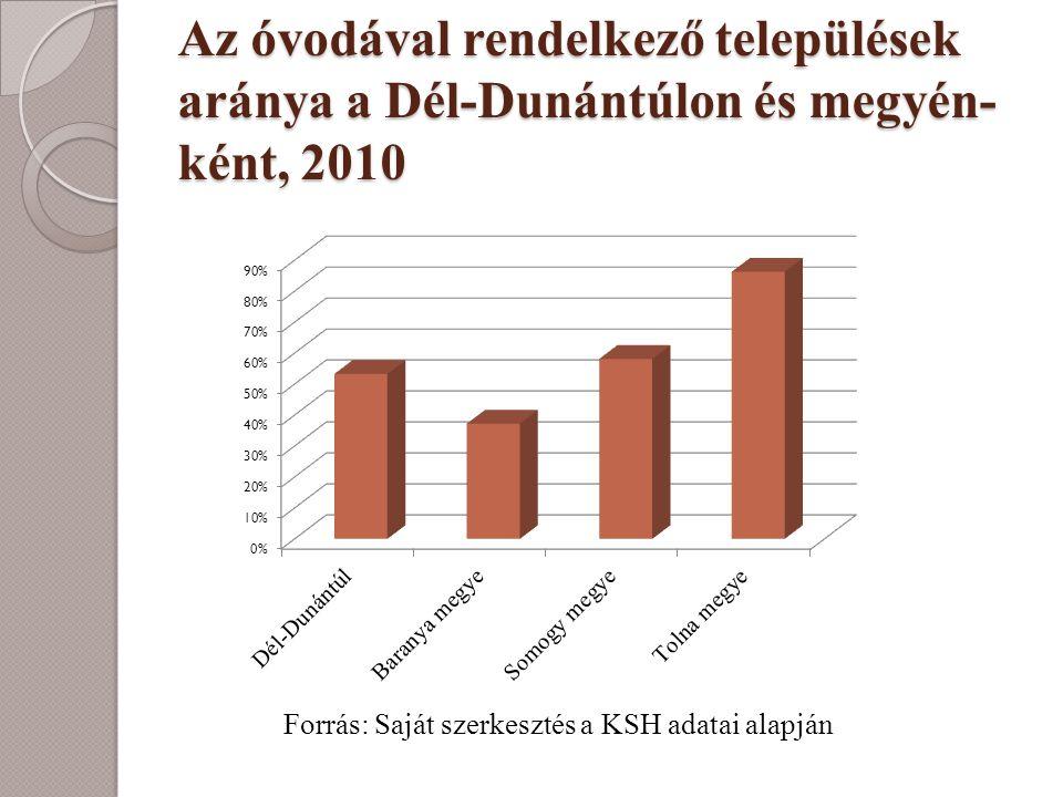 Az óvodával rendelkező települések aránya a Dél-Dunántúlon és megyén-ként, 2010