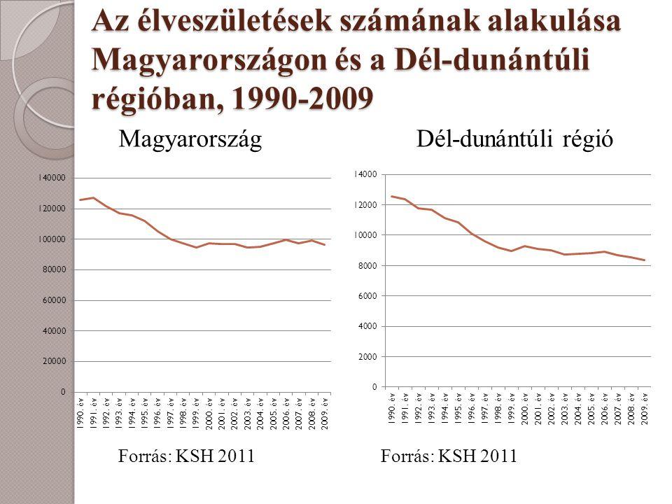 Az élveszületések számának alakulása Magyarországon és a Dél-dunántúli régióban, 1990-2009