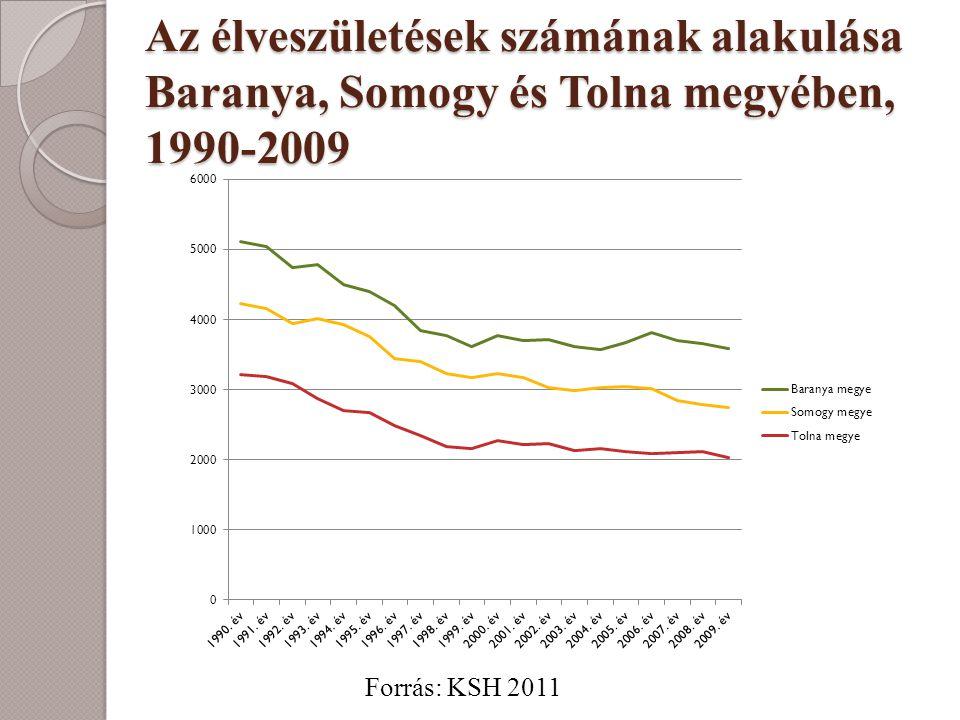 Az élveszületések számának alakulása Baranya, Somogy és Tolna megyében, 1990-2009