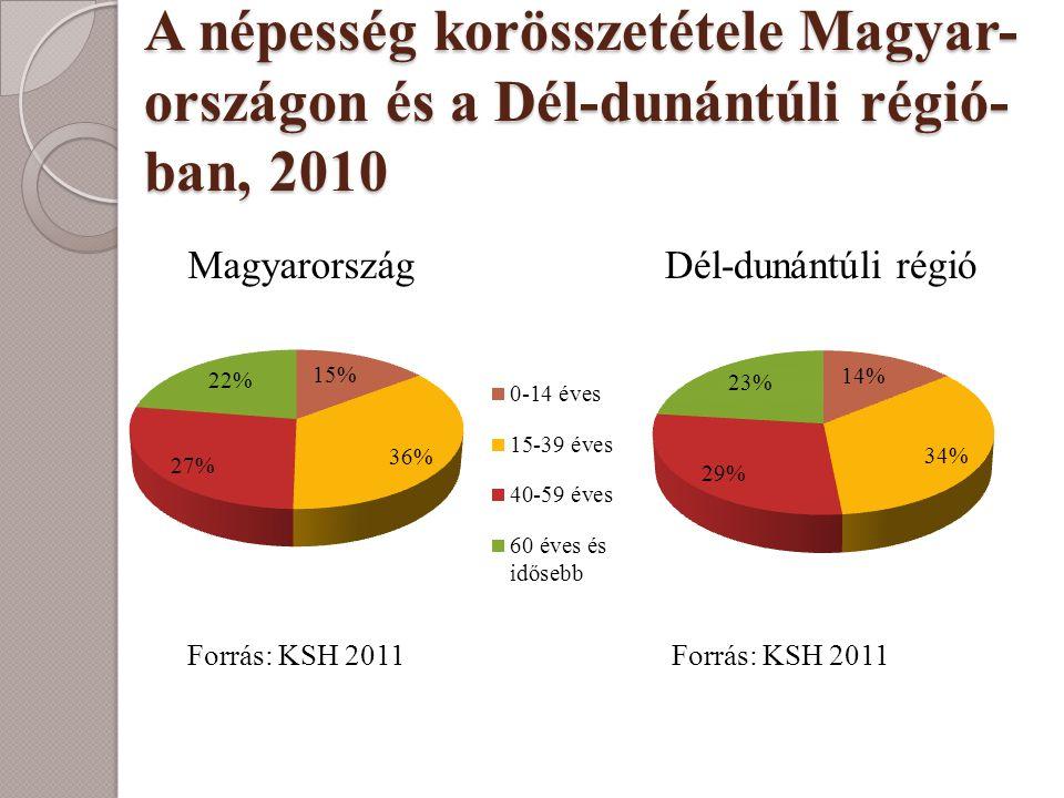A népesség korösszetétele Magyar-országon és a Dél-dunántúli régió-ban, 2010