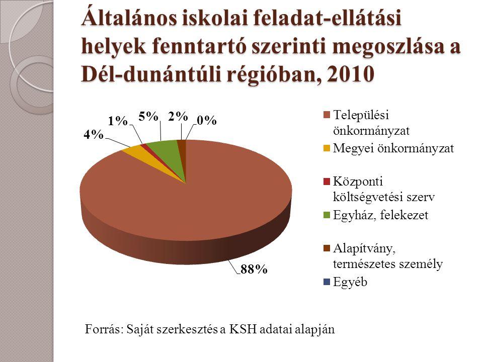 Általános iskolai feladat-ellátási helyek fenntartó szerinti megoszlása a Dél-dunántúli régióban, 2010