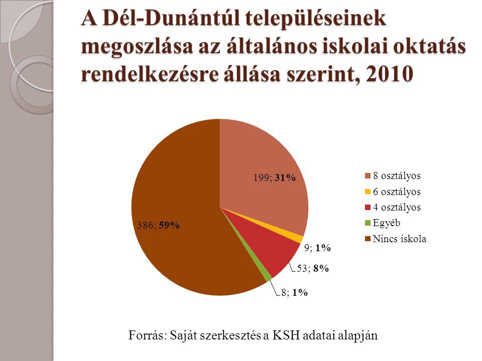 A Dél-Dunántúl településeinek megoszlása az általános iskolai oktatás rendelkezésre állása szerint, 2010