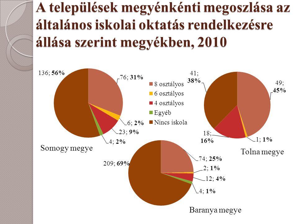 A települések megyénkénti megoszlása az általános iskolai oktatás rendelkezésre állása szerint megyékben, 2010
