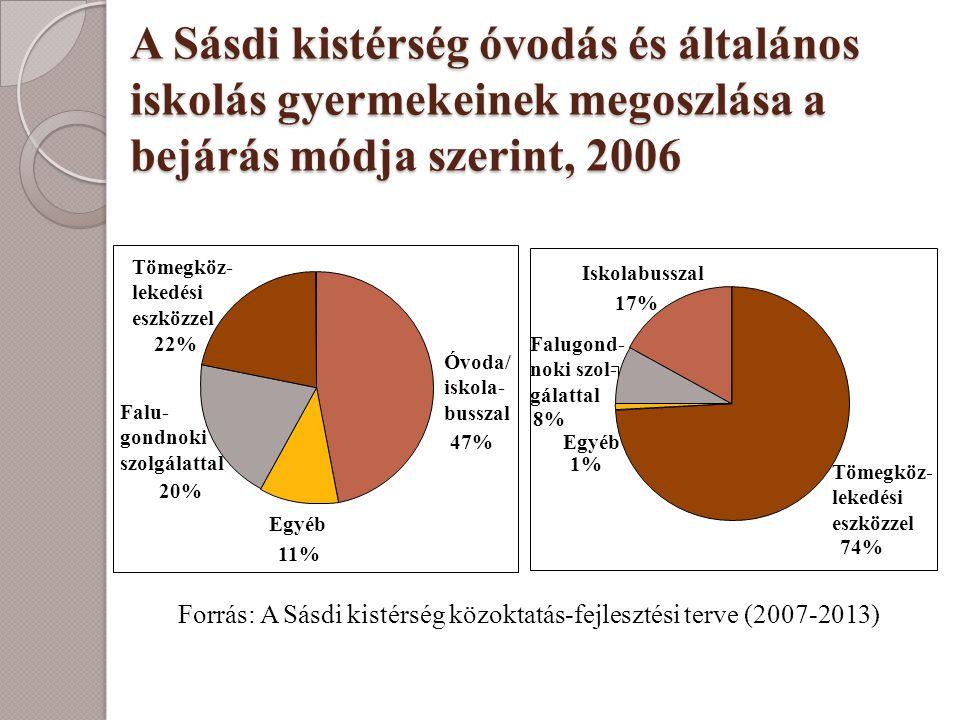 Forrás: A Sásdi kistérség közoktatás-fejlesztési terve (2007-2013)
