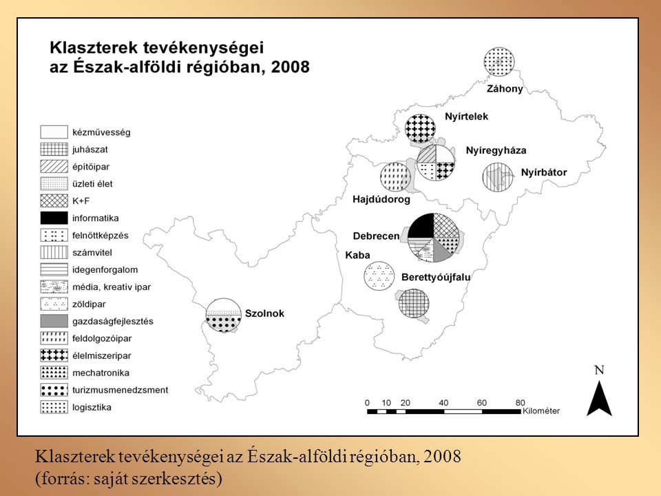 Klaszterek tevékenységei az Észak-alföldi régióban, 2008