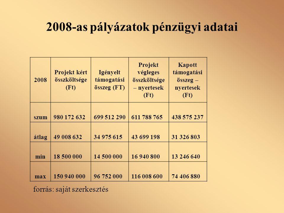 2008-as pályázatok pénzügyi adatai