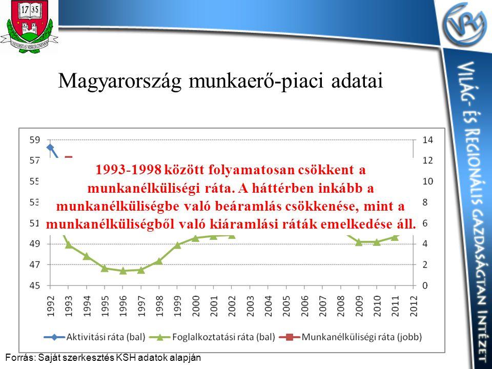 Magyarország munkaerő-piaci adatai