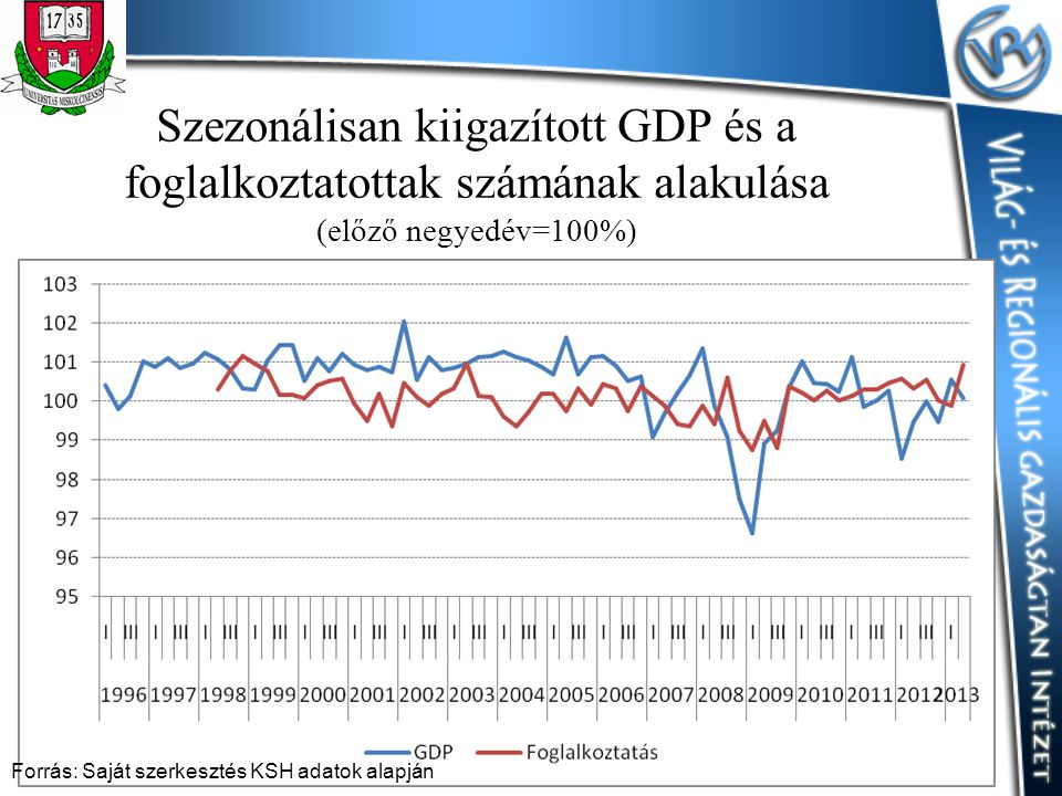 Szezonálisan kiigazított GDP és a foglalkoztatottak számának alakulása (előző negyedév=100%)
