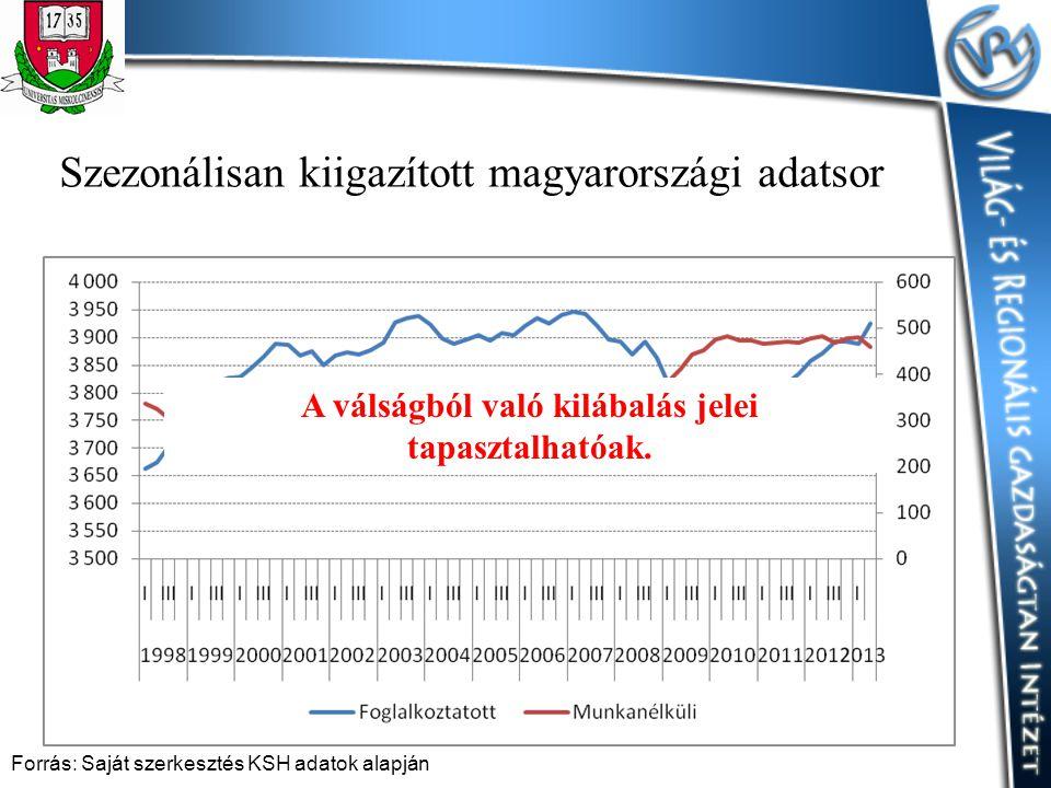 Szezonálisan kiigazított magyarországi adatsor
