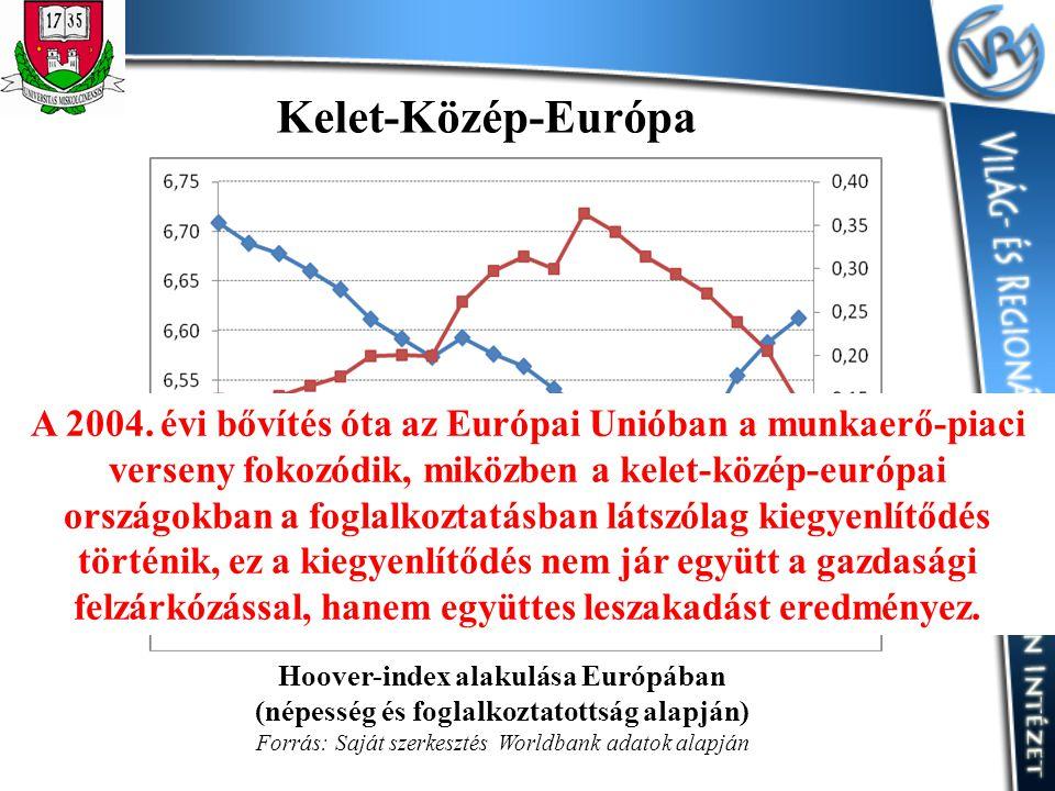 Hoover-index alakulása Európában