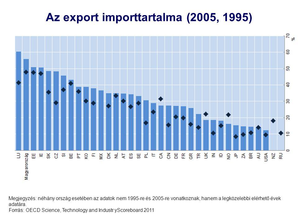 Az export importtartalma (2005, 1995)