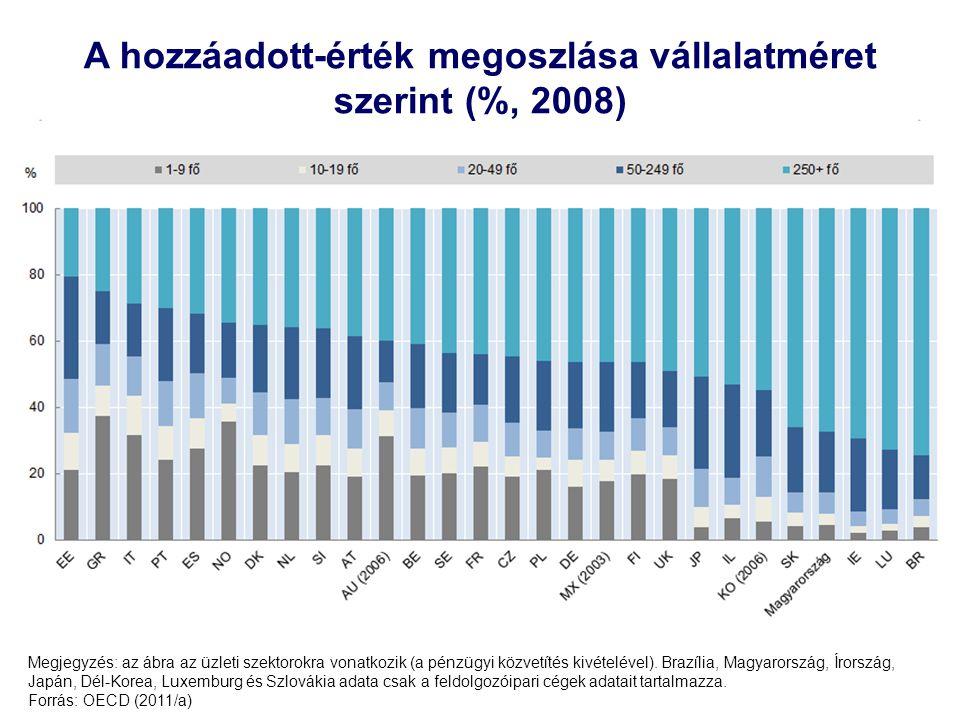 A hozzáadott-érték megoszlása vállalatméret szerint (%, 2008)