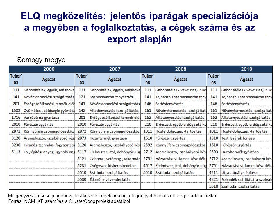 ELQ megközelítés: jelentős iparágak specializációja a megyében a foglalkoztatás, a cégek száma és az export alapján