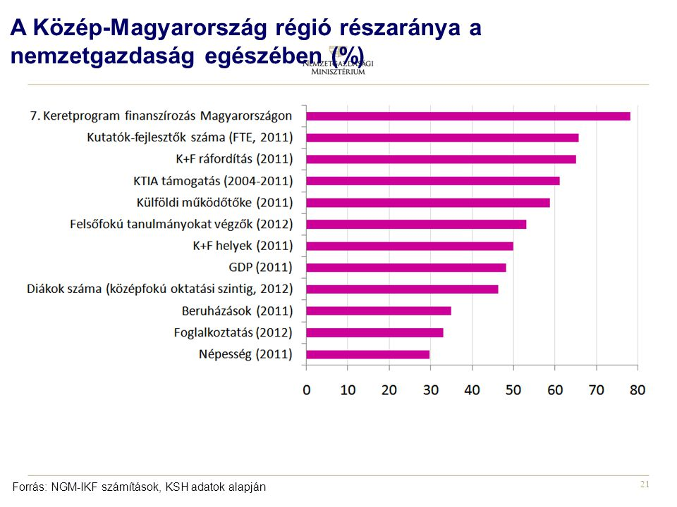 A Közép-Magyarország régió részaránya a nemzetgazdaság egészében (%)