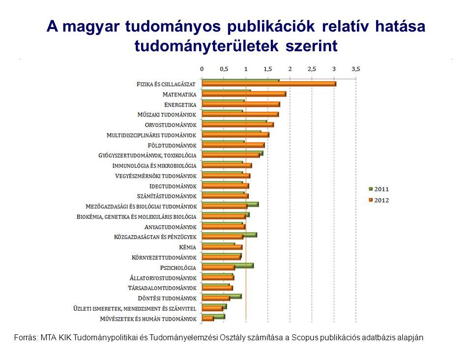 A magyar tudományos publikációk relatív hatása tudományterületek szerint