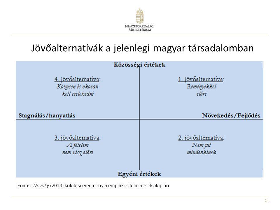 Jövőalternatívák a jelenlegi magyar társadalomban