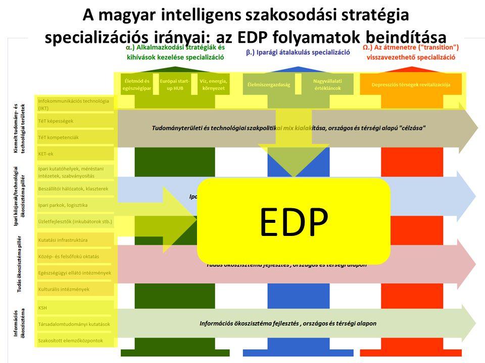 A magyar intelligens szakosodási stratégia specializációs irányai: az EDP folyamatok beindítása