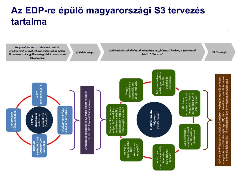 Az EDP-re épülő magyarországi S3 tervezés tartalma