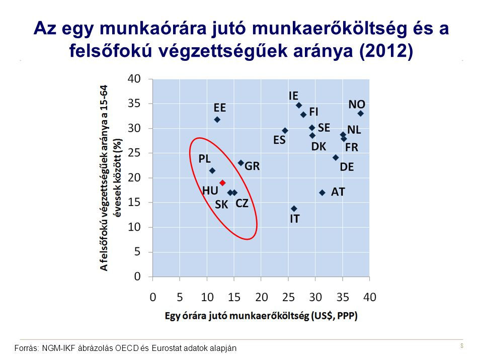 Az egy munkaórára jutó munkaerőköltség és a felsőfokú végzettségűek aránya (2012)