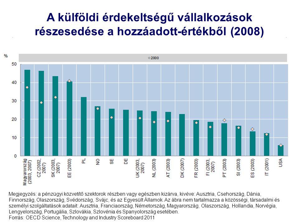 A külföldi érdekeltségű vállalkozások részesedése a hozzáadott-értékből (2008)