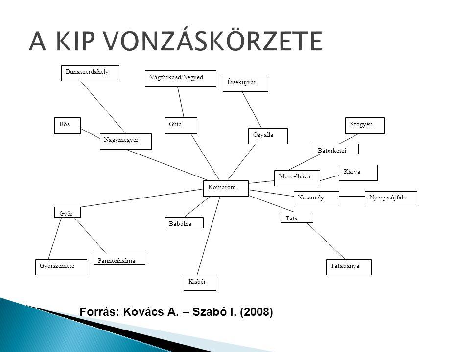 A KIP VONZÁSKÖRZETE Forrás: Kovács A. – Szabó I. (2008) Győr Kisbér