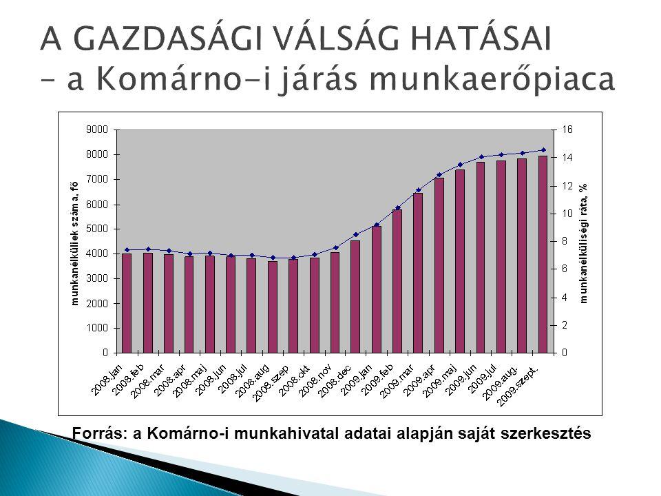 A GAZDASÁGI VÁLSÁG HATÁSAI – a Komárno-i járás munkaerőpiaca