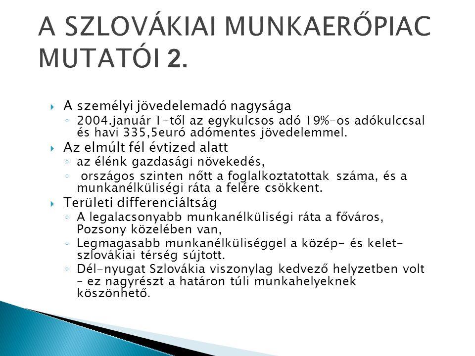 A SZLOVÁKIAI MUNKAERŐPIAC MUTATÓI 2.