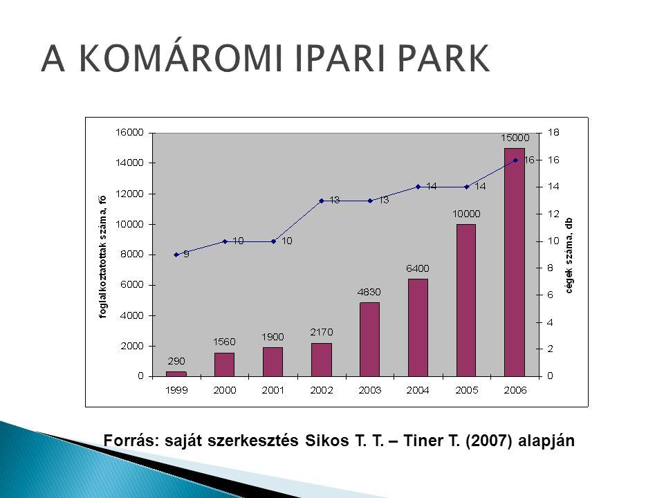 A KOMÁROMI IPARI PARK Forrás: saját szerkesztés Sikos T. T. – Tiner T. (2007) alapján