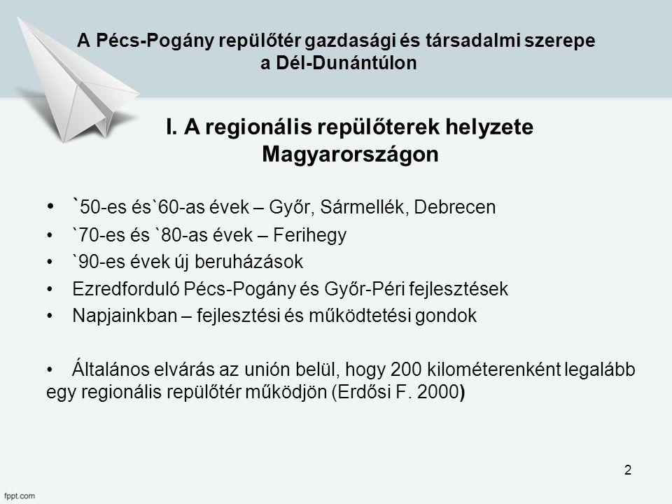 A regionális repülőterek helyzete Magyarországon