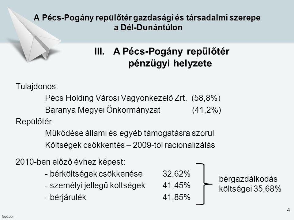 A Pécs-Pogány repülőtér pénzügyi helyzete